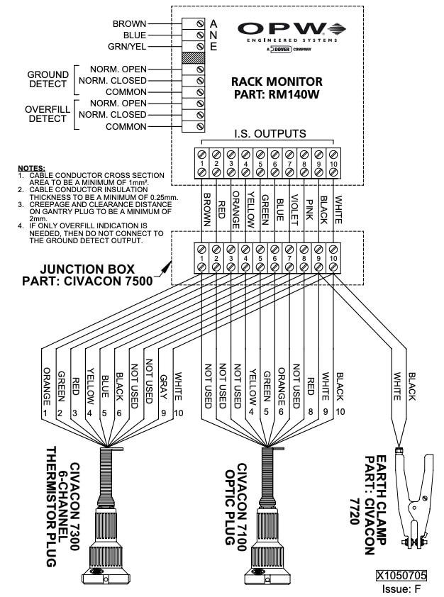 RM140W to Civacon Gantry Plug Earth Clamp Wiring Diagram