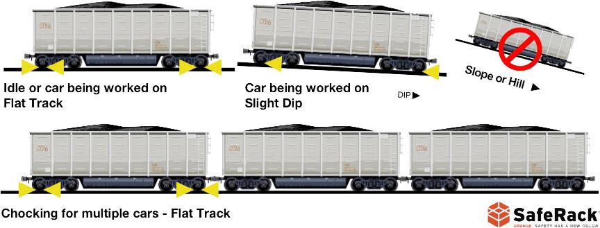 Railcar-chocking-procedures