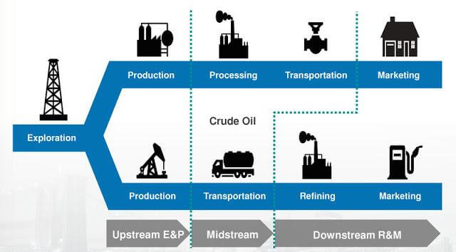downstream graphic of oil distribution