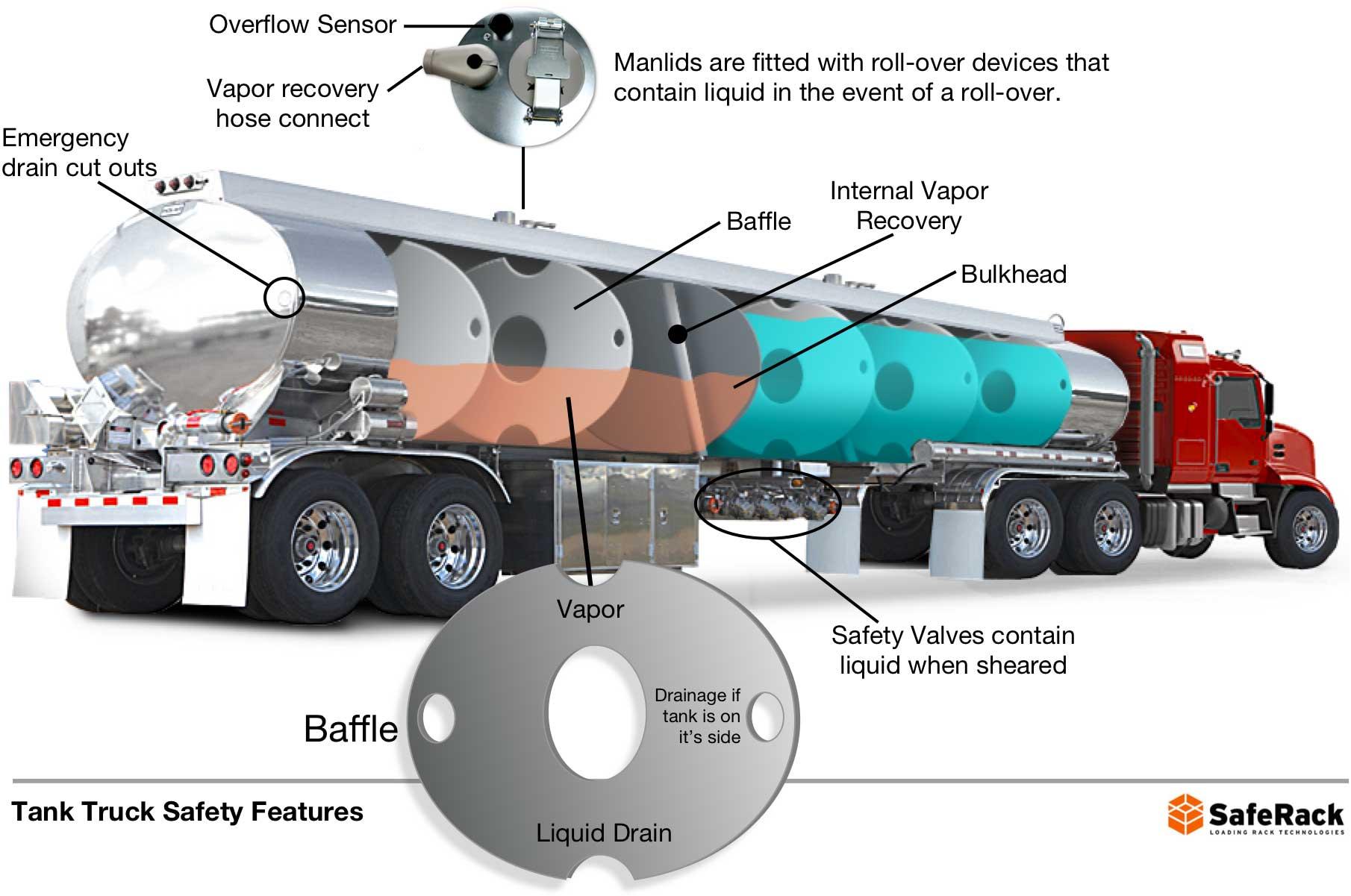 Gasoline Storage Tanks Pressure Aboveground Tank Options