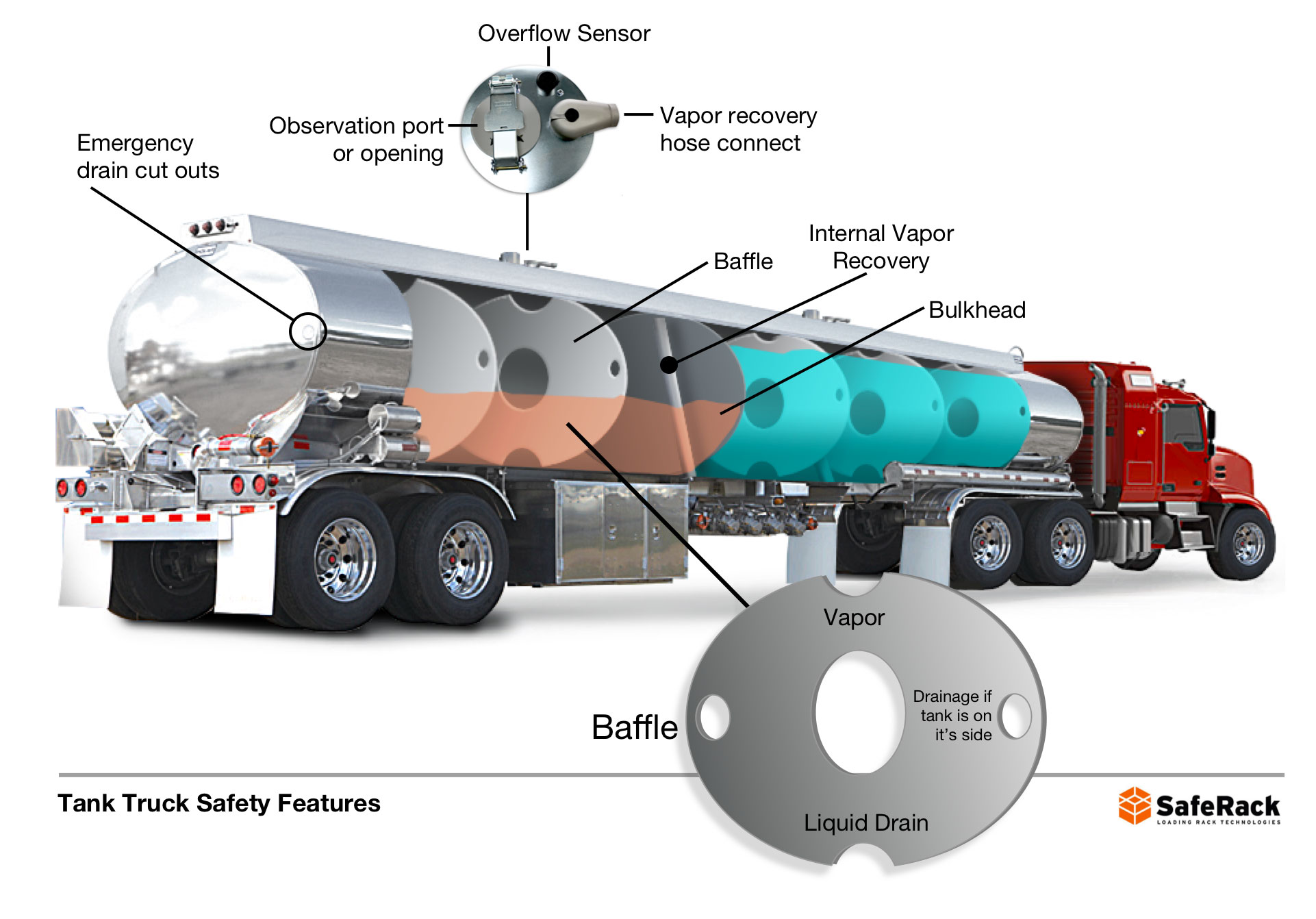 tank truck safety features