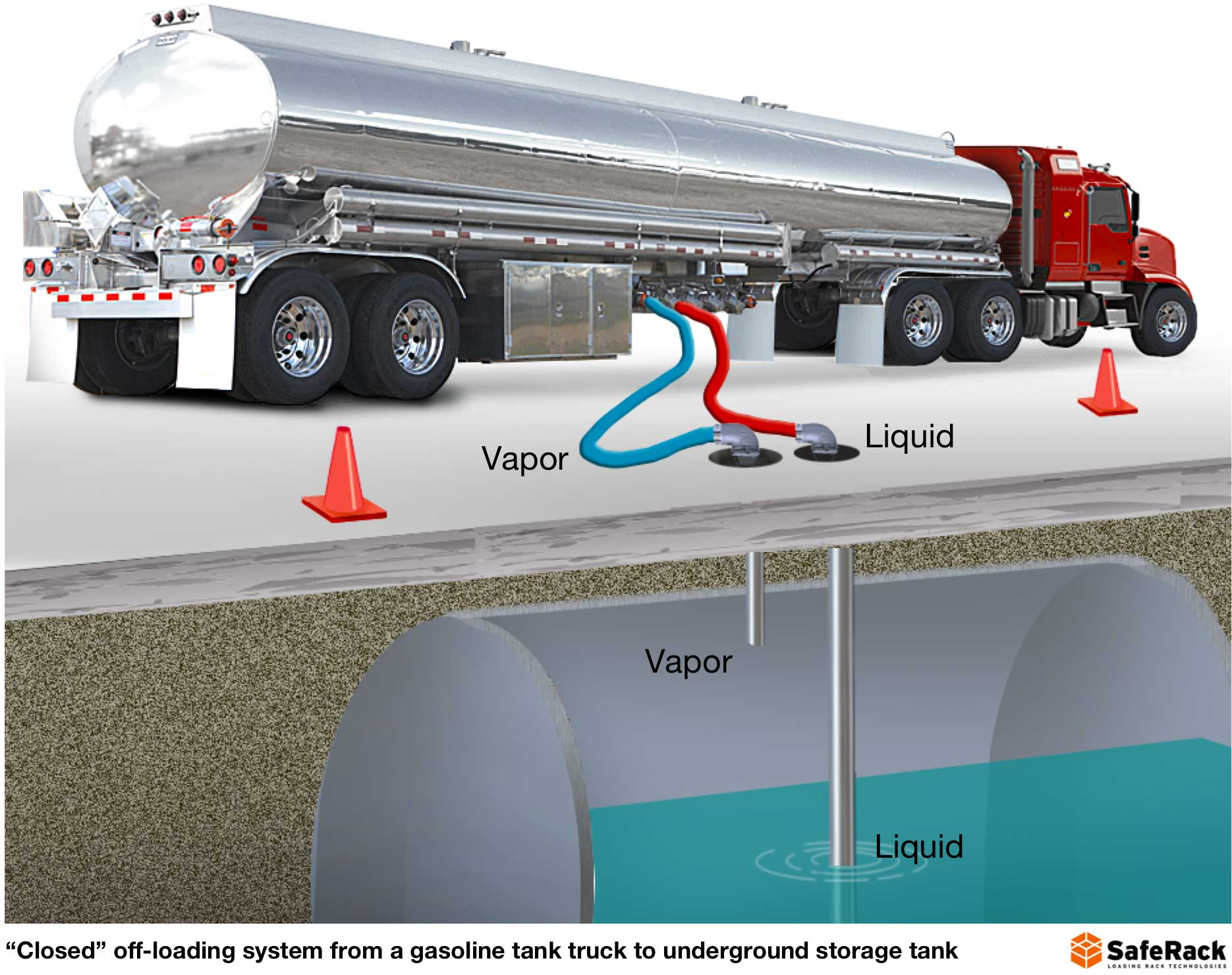 Road Tanker Safety Design Equipment And The Human Factor Saferack Power Supply For Lights In Trailer Vehicles Contractor Talk When Loading Or Unloading Liquids Liquid Moving Through Pipes Top Arms Bottom Generate Static Electricity