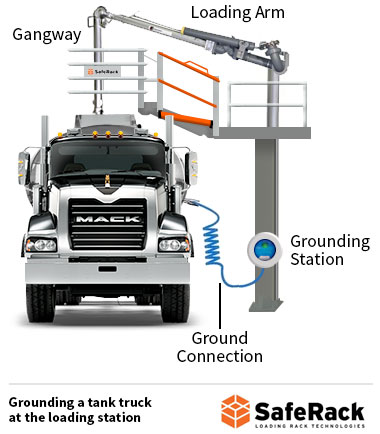 Water Tank Trailer >> What is Truck Grounding and Railcar Grounding and Why is it Necessary?
