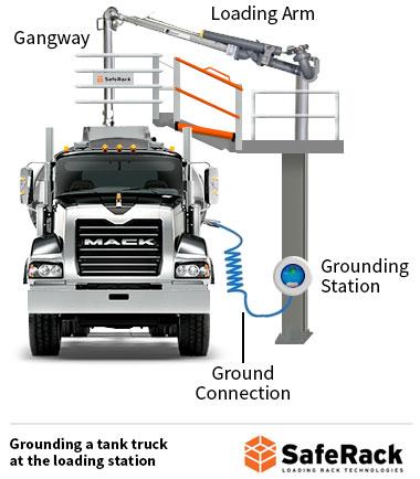 ground loading station for tank trucks