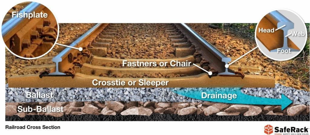 railroad track construction cross section
