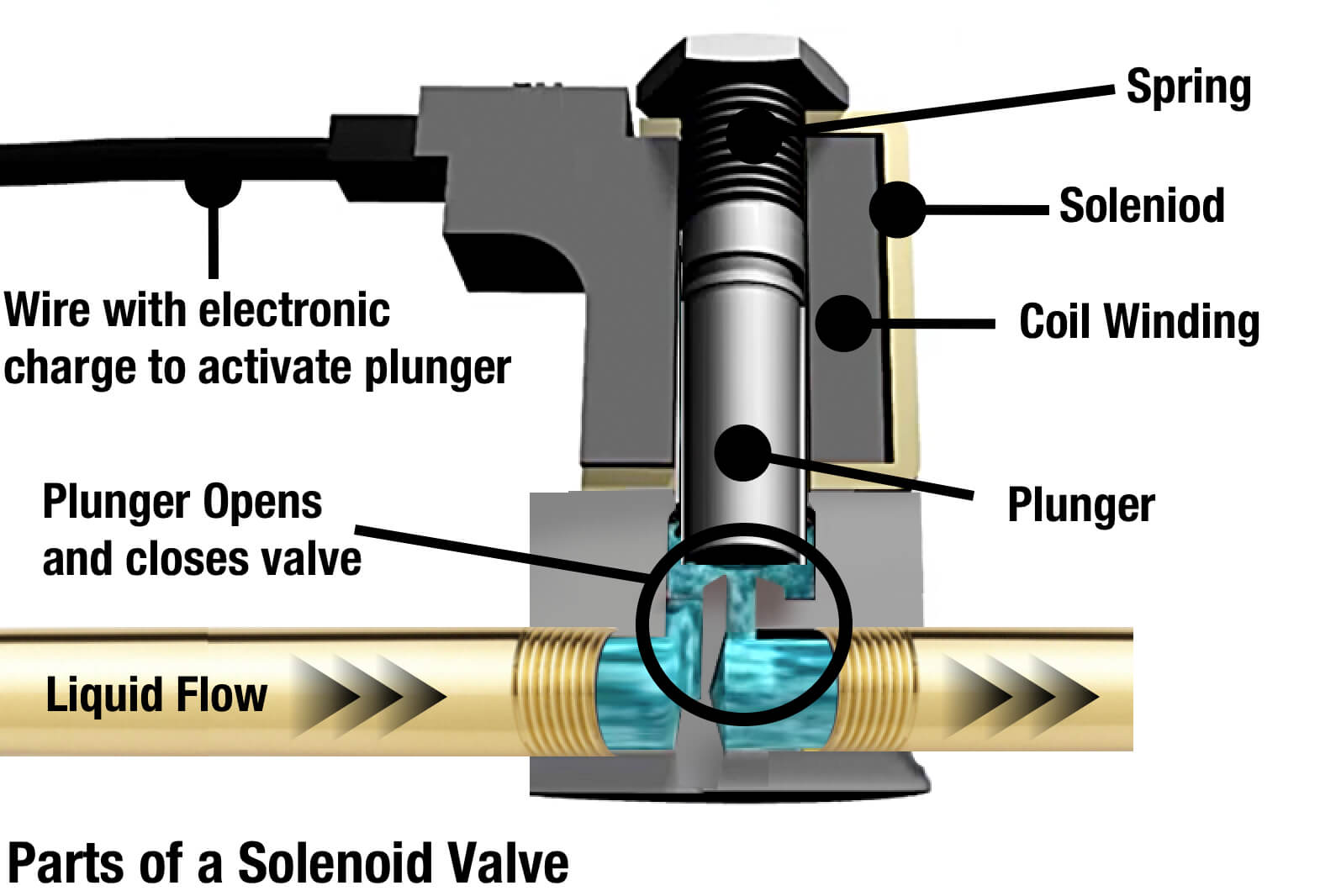 Parts of a Solenoid Valve