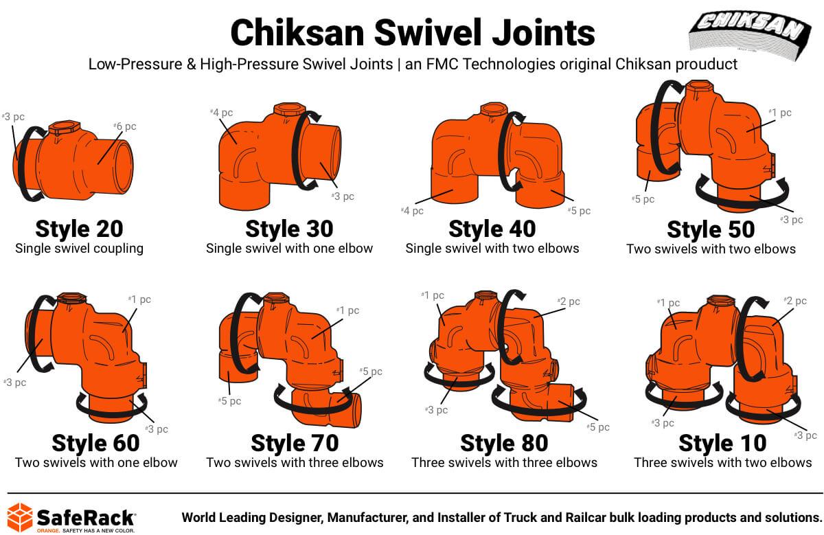 Chiksan Swivel Joints Styles